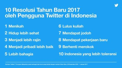 Terungkap, Banyak Netizen Indonesia Ingin Menikah di 2017